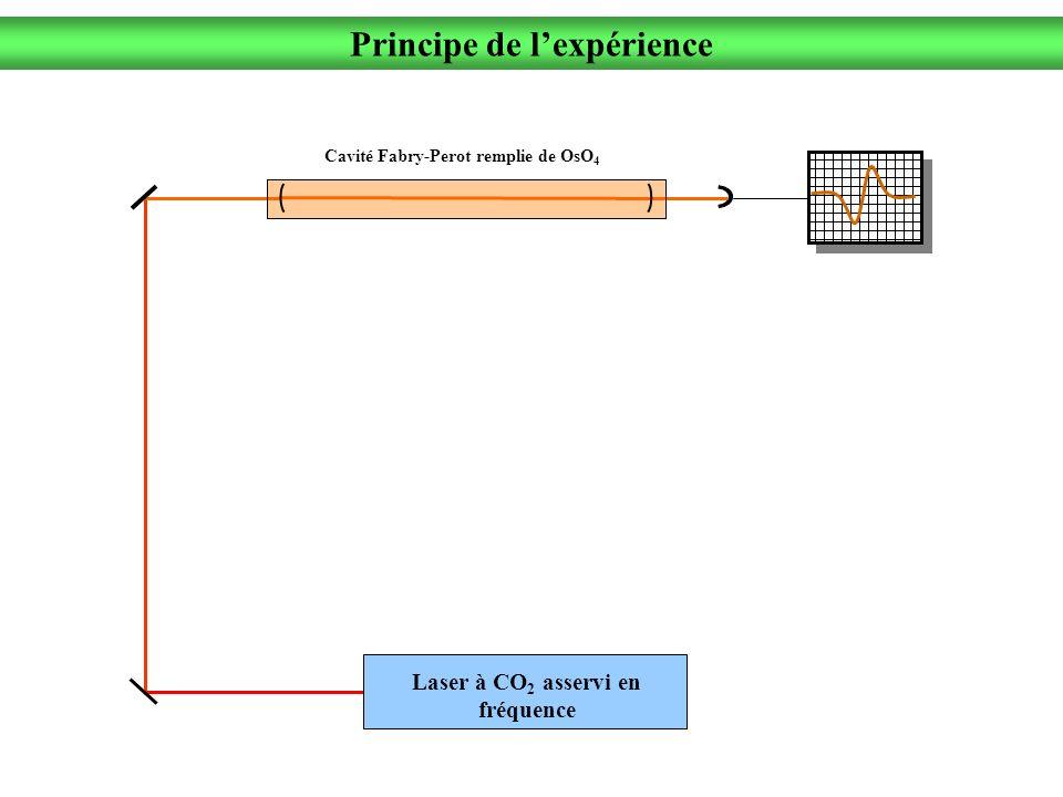 Cavité Fabry-Perot remplie de OsO 4 Principe de lexpérience Laser à CO 2 asservi en fréquence