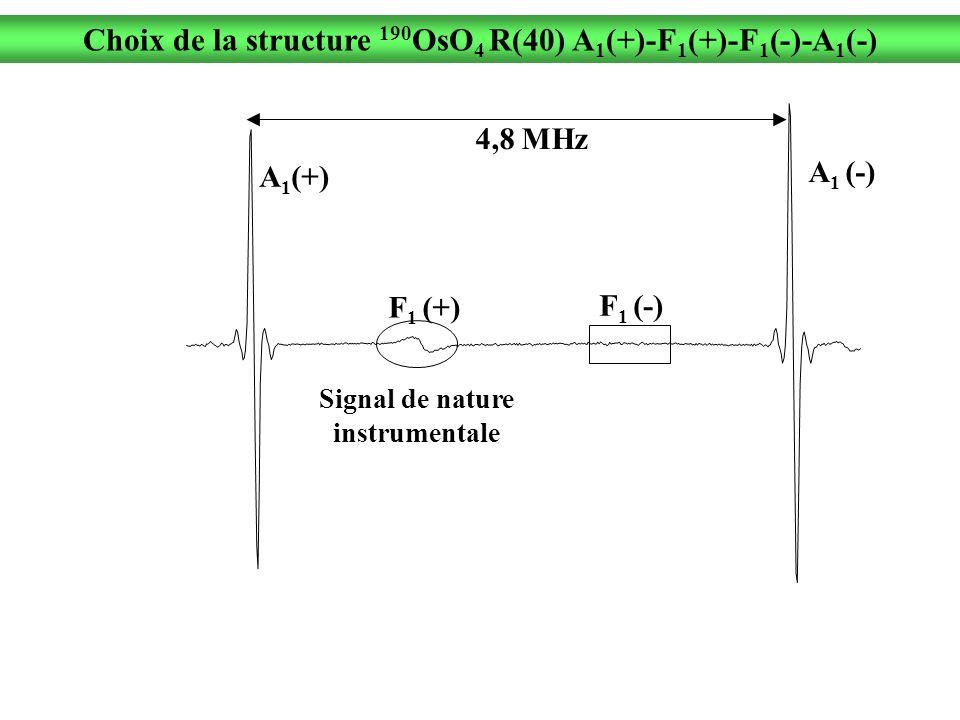 Choix de la structure 190 OsO 4 R(40) A 1 (+)-F 1 (+)-F 1 (-)-A 1 (-) Signal de nature instrumentale 4,8 MHz A 1 (-) F 1 (-) F 1 (+) A 1 (+)