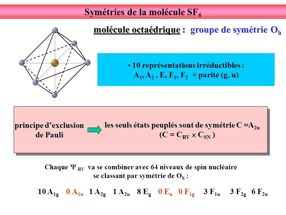 principe dexclusion de Pauli 10 représentations irréductibles : A 1, A 2, E, F 1, F 2 × parité (g, u) Symétries de la molécule SF 6 molécule octaédrique : groupe de symétrie O h les seuls états peuplés sont de symétrie C =A 2u (C = C RV C SN ) (C = C RV C SN ) 10 A 1g 0 A 1u 1 A 2g 1 A 2u 8 E g 0 E u 0 F 1g 3 F 1u 3 F 2g 6 F 2u Chaque RV va se combiner avec 64 niveaux de spin nucléaire se classant par symétrie de O h :