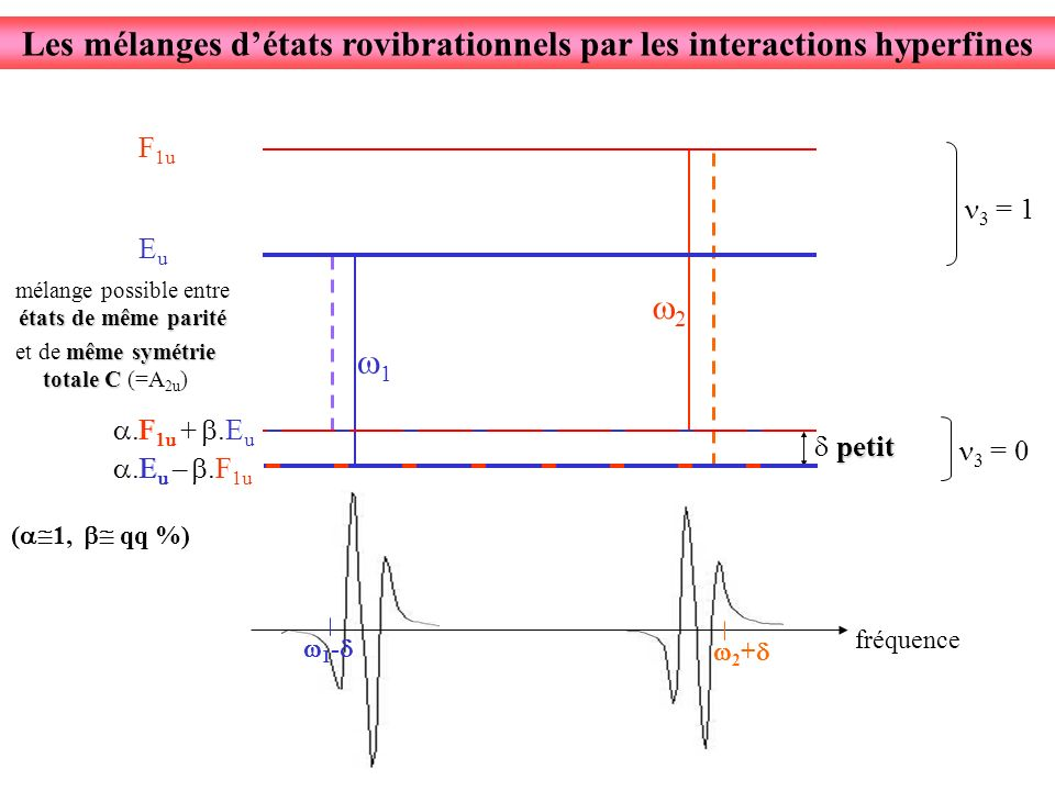 fréquence 1 2 petit.E u –.F 1u.F 1u +.E u ( 1, qq %) états de même parité mélange possible entre états de même parité Les mélanges détats rovibrationnels par les interactions hyperfines même symétrie totale C et de même symétrie totale C (=A 2u ) 1 - 2 + 3 = 1 F 1u EuEu 3 = 0 F 1u EuEu