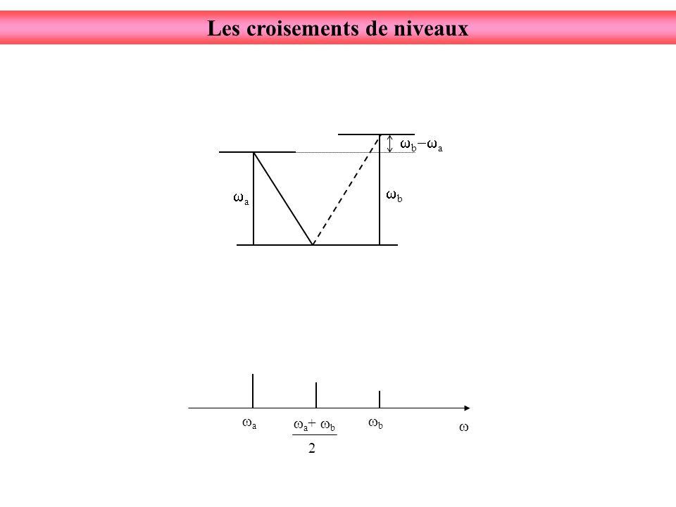b a a b Les croisements de niveaux a + b 2 a b