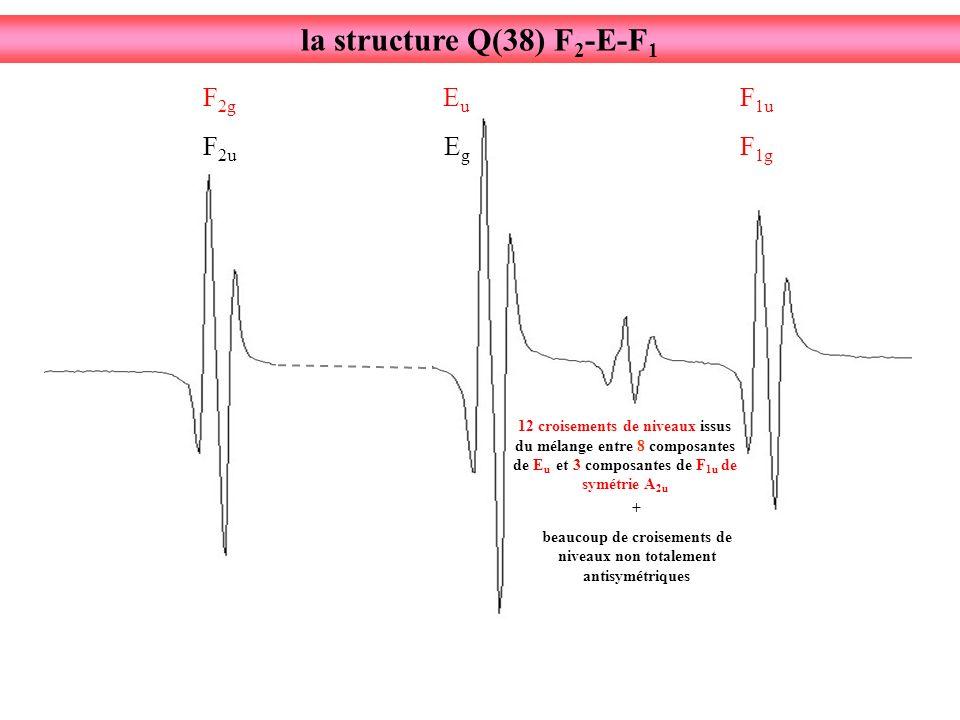 F 2u F 2g EgEg EuEu F 1g F 1u 12 croisements de niveaux issus du mélange entre 8 composantes de E u et 3 composantes de F 1u de symétrie A 2u + beaucoup de croisements de niveaux non totalement antisymétriques la structure Q(38) F 2 -E-F 1