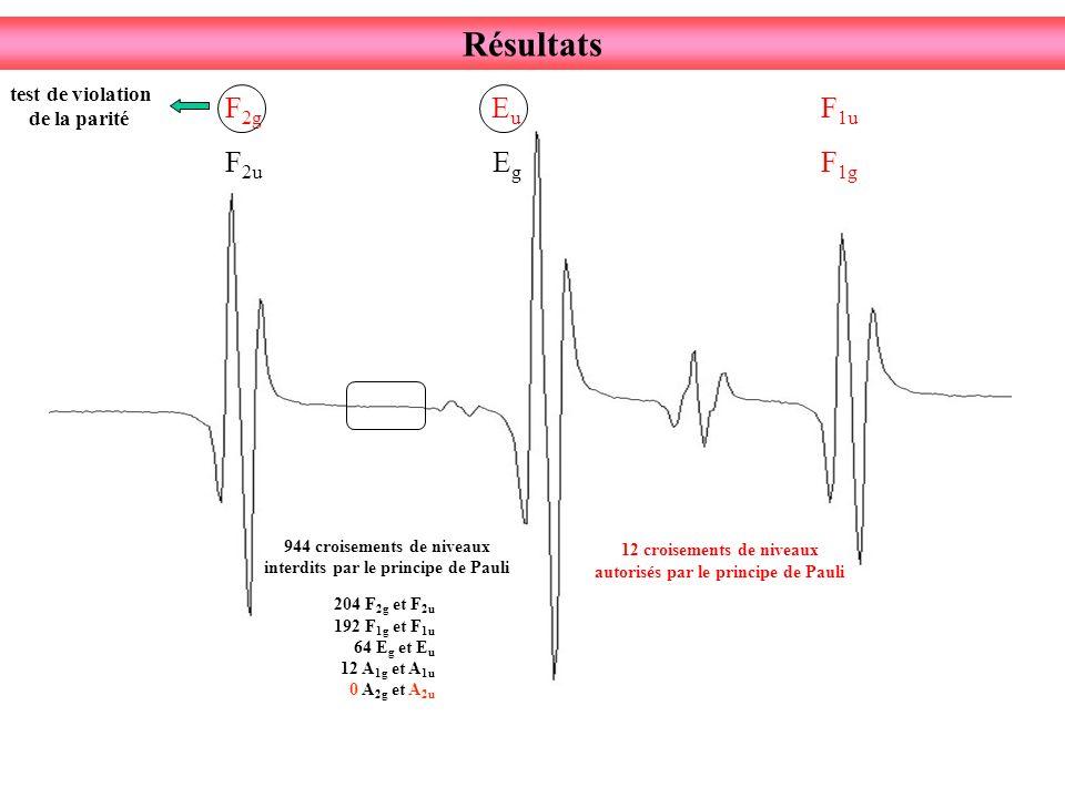 Résultats F 2u F 2g EgEg EuEu F 1g F 1u 944 croisements de niveaux interdits par le principe de Pauli 204 F 2g et F 2u 192 F 1g et F 1u 64 E g et E u 12 A 1g et A 1u 0 A 2g et A 2u 12 croisements de niveaux autorisés par le principe de Pauli test de violation de la parité