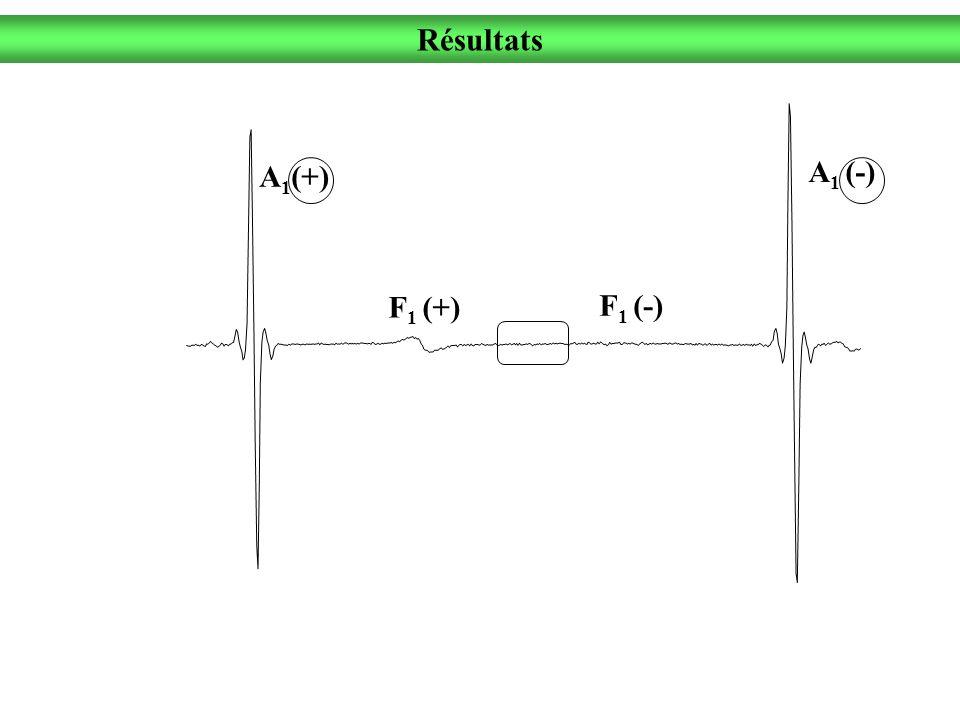 A 1 (-) F 1 (-) F 1 (+) A 1 (+) Résultats