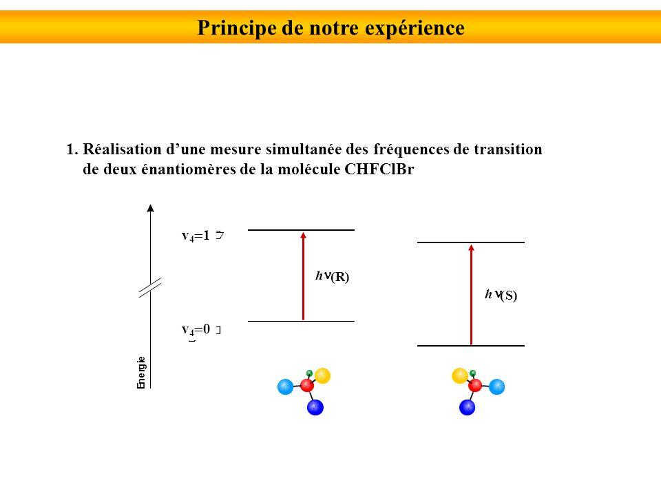 Interactions hyperfines F=J-2 F=J-1 F=J F=J+2 F=J+1 I=2 I=1 F=J-2 F=J-1 F=J F=J+2 F=J+1 I=2 I=1 I=0 F= J Interaction de Coriolis Interaction tensorielle de vibration-rotation Interaction tensorielle de vibration-rotation n=0 C RV =0 J= J 3 =0 J+1 J J-1 R=0 J=0,±1 R=R=J 3 =1 n=0 C RV =0 EuEu EuEu EuEu E u 8E g 8A 2u F=I+J I=1,2 Q(J) I=0