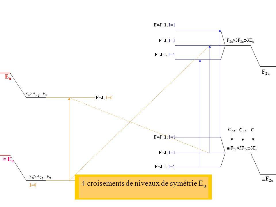 E u A 2g E u F=J, I=1 F=J+1, I=1 F=J-1, I=1 F=J, I=1 F=J+1, I=1 F=J-1, I=1 EuEu E u F 2u F 2u 3F 2g 3E u C RV C SN C I=0 F=J, I=0 2 croisements de niveaux de symétrie E u 2 (chaque niveau hyperfin 2 dégénéré) 4 croisements de niveaux de symétrie E u