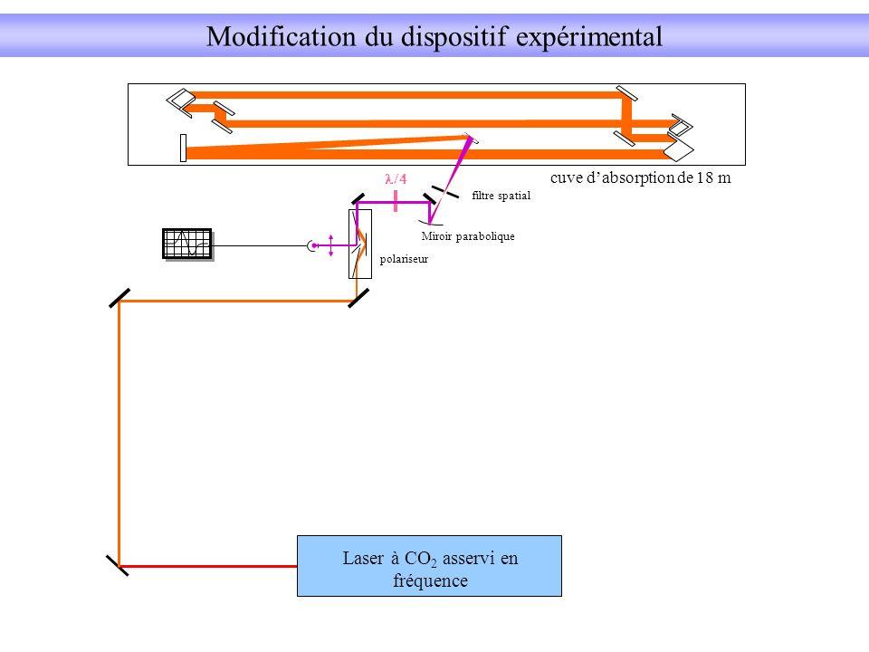 filtre spatial polariseur cuve dabsorption de 18 m Miroir parabolique Modification du dispositif expérimental Laser à CO 2 asservi en fréquence