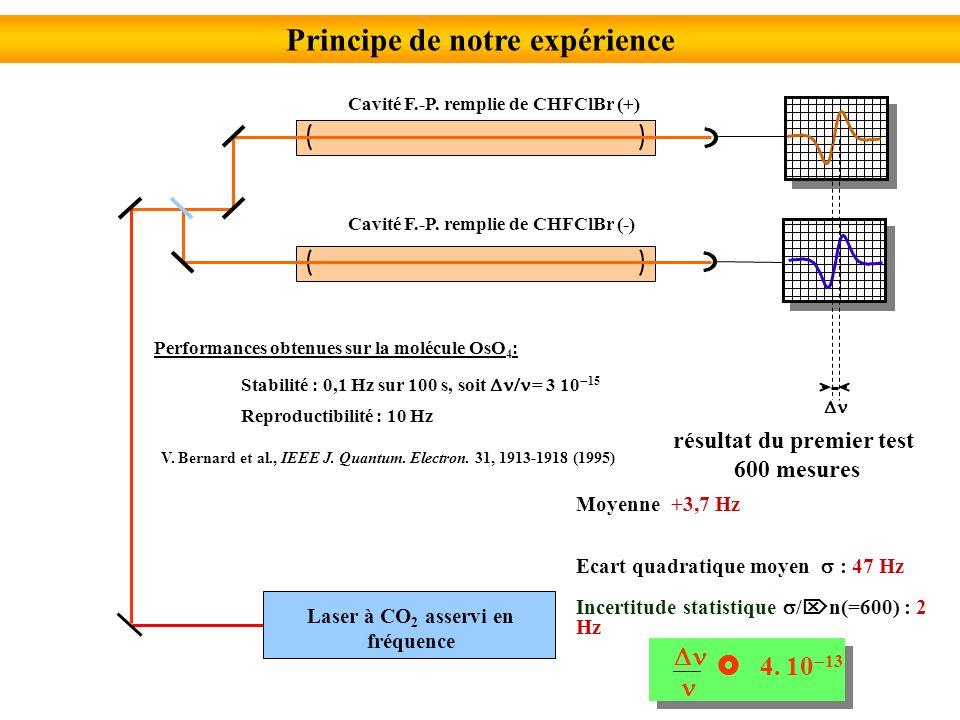E u 10A 1g 10E u E u A 2g E u F=J, I=1 F=J+1, I=1 F=J-1, I=1 F=J, I=1 F=J+1, I=1 F=J-1, I=1 EuEu E u F 2u E u 8E g 8E u F 2u 3F 2g 3E u C RV C SN C I=1