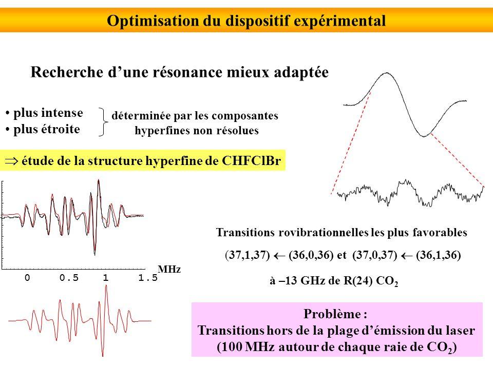 Optimisation du dispositif expérimental Recherche dune résonance mieux adaptée plus intense plus étroite déterminée par les composantes hyperfines non résolues étude de la structure hyperfine de CHFClBr Transitions rovibrationnelles les plus favorables à –13 GHz de R(24) CO 2 Problème : Transitions hors de la plage démission du laser (100 MHz autour de chaque raie de CO 2 ) 00.511.5 MHz (37,1,37) (36,0,36) et (37,0,37) (36,1,36)