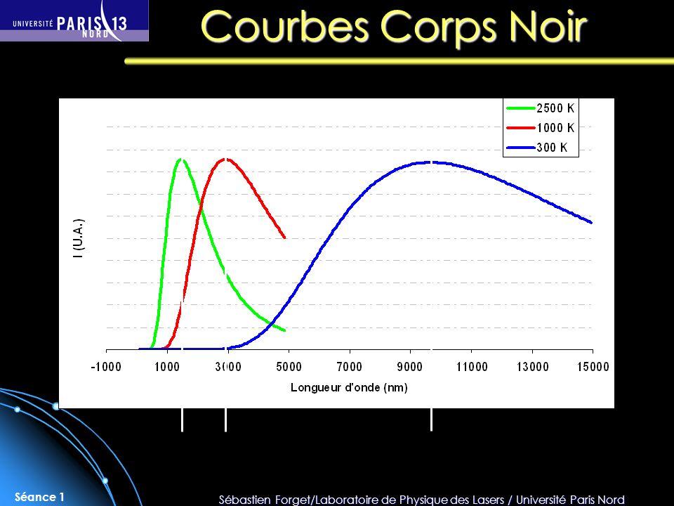 Sébastien Forget/Laboratoire de Physique des Lasers / Université Paris Nord Séance 1 Courbes Corps Noir
