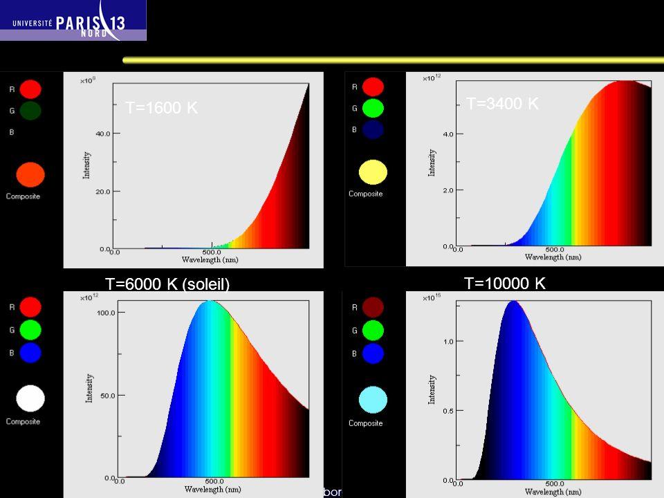 Sébastien Forget/Laboratoire de Physique des Lasers / Université Paris Nord Séance 1 T=6000 K (soleil) T=10000 K T=3400 K T=1600 K Emission du corps n