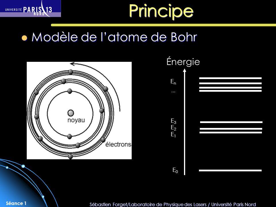 Sébastien Forget/Laboratoire de Physique des Lasers / Université Paris Nord Séance 1 Principe Modèle de latome de Bohr Modèle de latome de Bohr Énergi