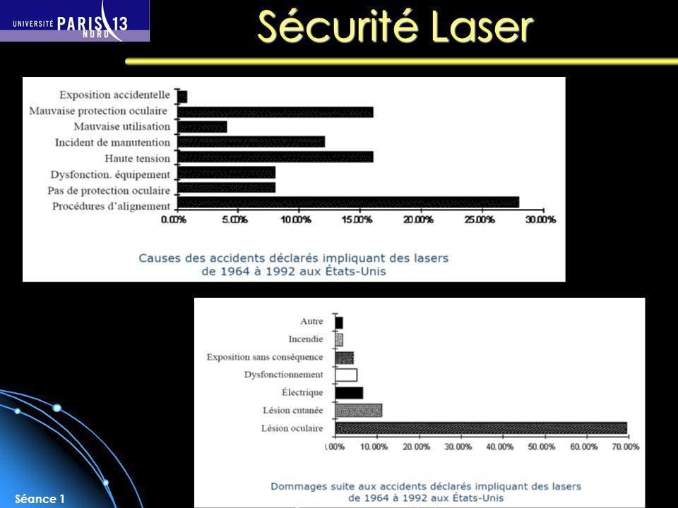 Sébastien Forget/Laboratoire de Physique des Lasers / Université Paris Nord Séance 1 Sécurité Laser