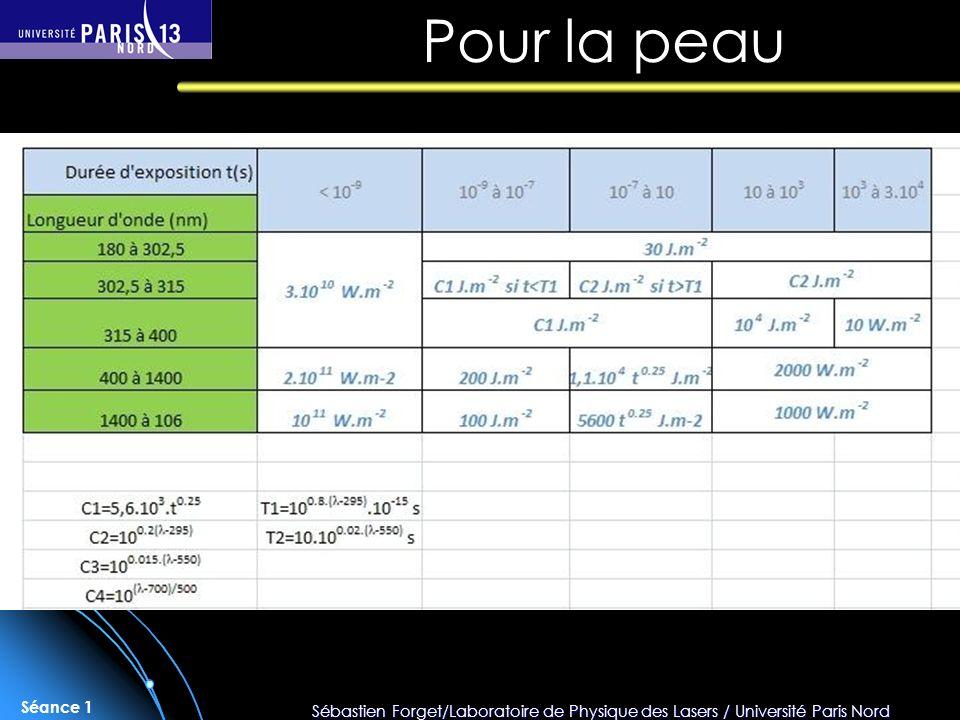 Sébastien Forget/Laboratoire de Physique des Lasers / Université Paris Nord Séance 1 Pour la peau
