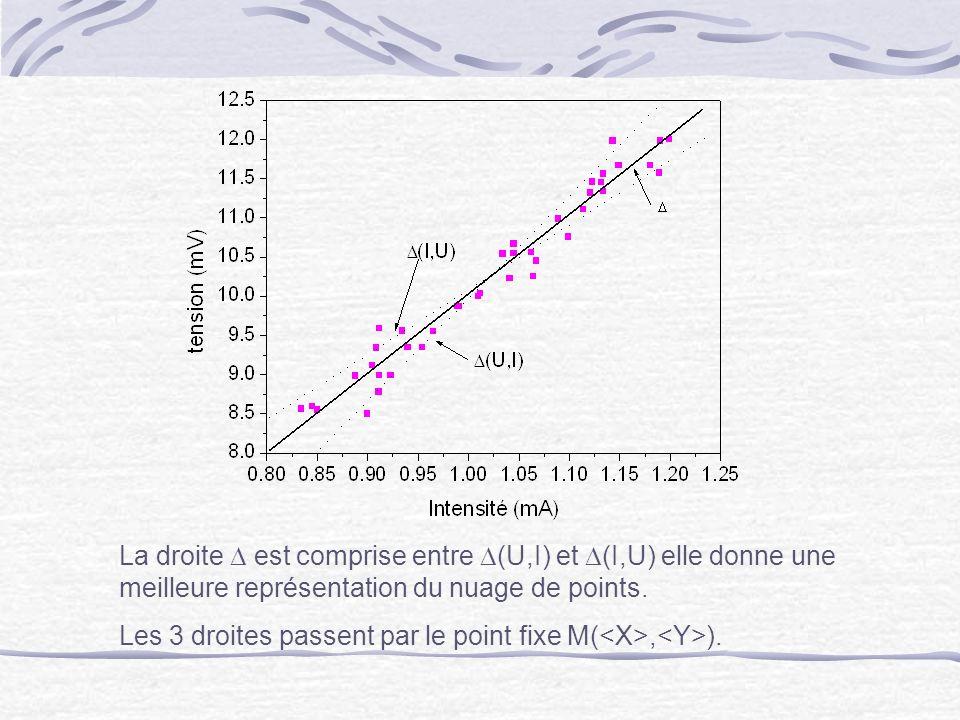 La droite est comprise entre (U,I) et (I,U) elle donne une meilleure représentation du nuage de points. Les 3 droites passent par le point fixe M(, ).