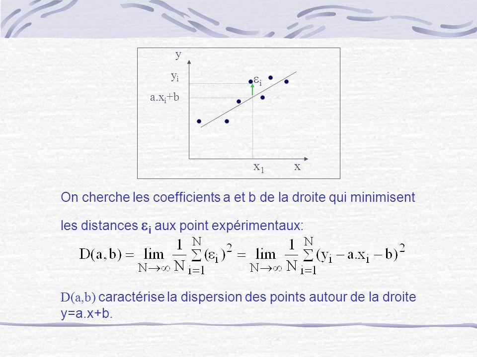 x 1 x y y i a.x i +b i On cherche les coefficients a et b de la droite qui minimisent les distances i aux point expérimentaux: D(a,b) caractérise la d