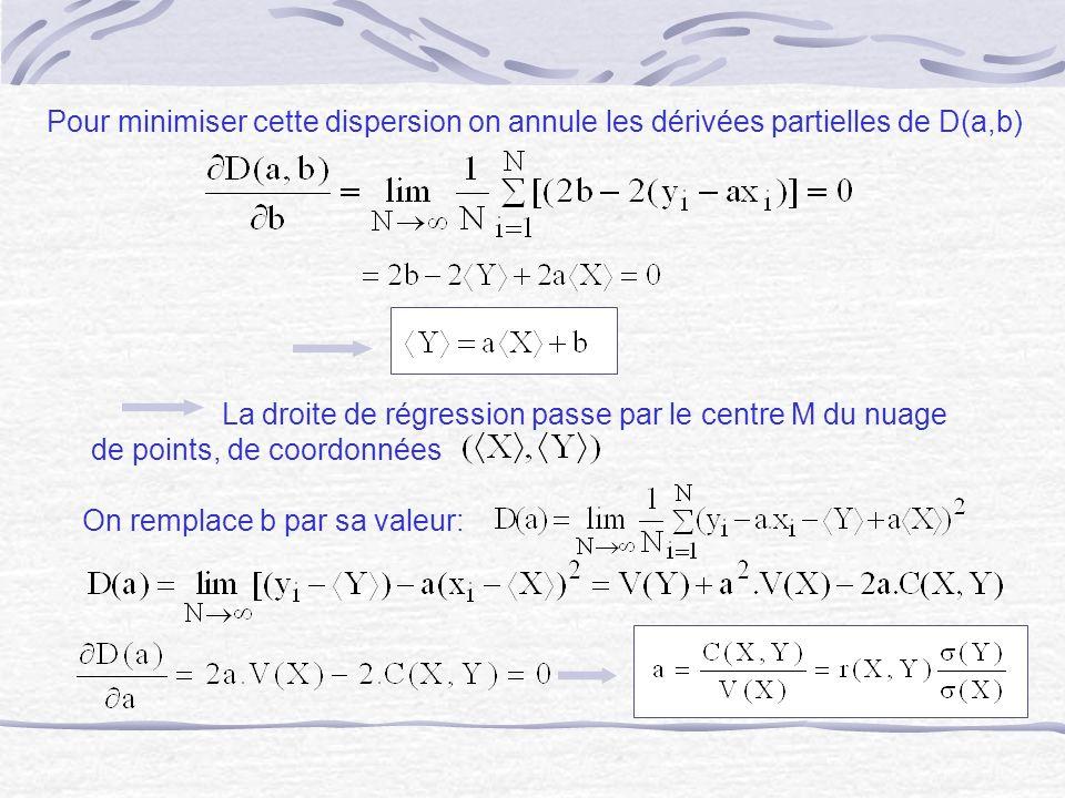 Pour minimiser cette dispersion on annule les dérivées partielles de D(a,b) La droite de régression passe par le centre M du nuage de points, de coord