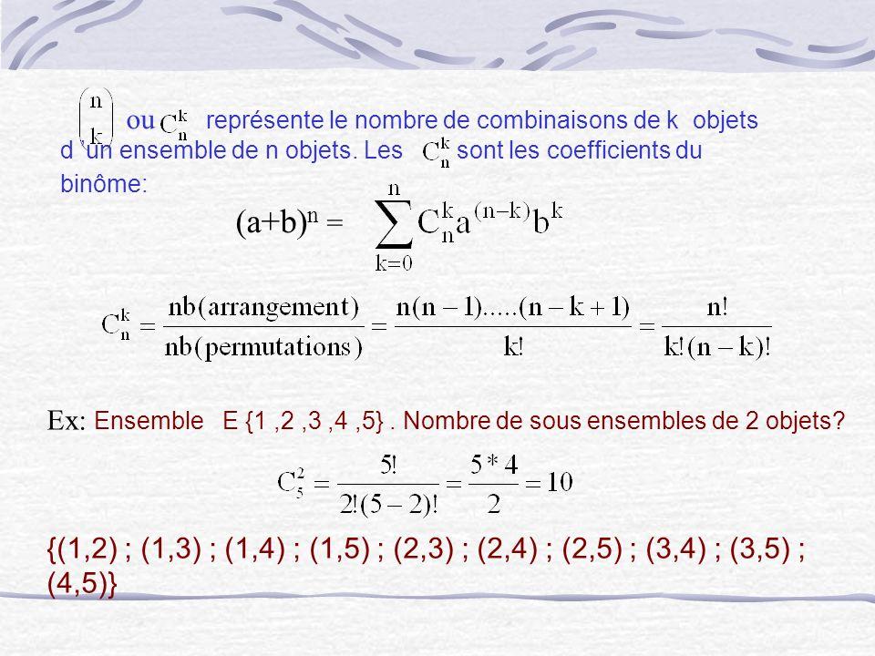 ou représente le nombre de combinaisons de k objets d un ensemble de n objets. Les sont les coefficients du binôme: (a+b) n = Ex: Ensemble E {1,2,3,4,