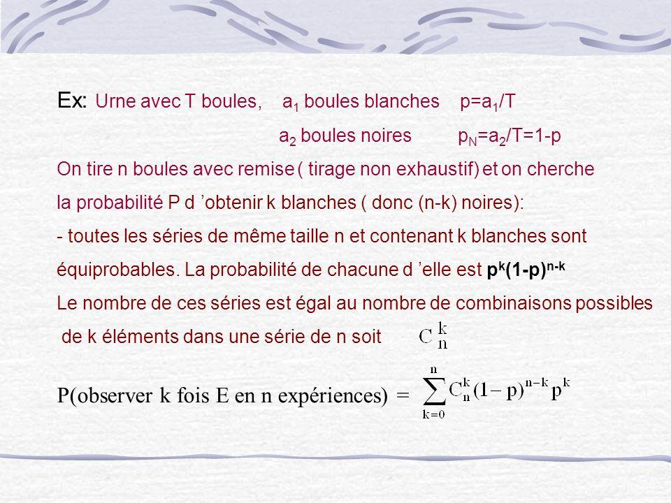 Ex: Urne avec T boules, a 1 boules blanches p=a 1 /T a 2 boules noires p N =a 2 /T=1-p On tire n boules avec remise ( tirage non exhaustif) et on cher