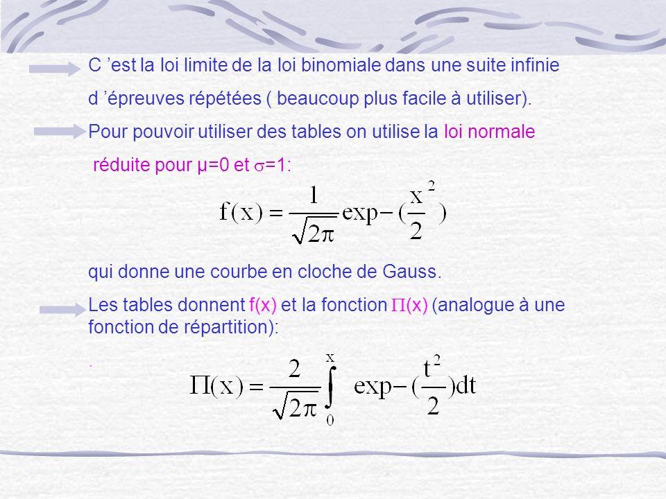 C est la loi limite de la loi binomiale dans une suite infinie d épreuves répétées ( beaucoup plus facile à utiliser). Pour pouvoir utiliser des table