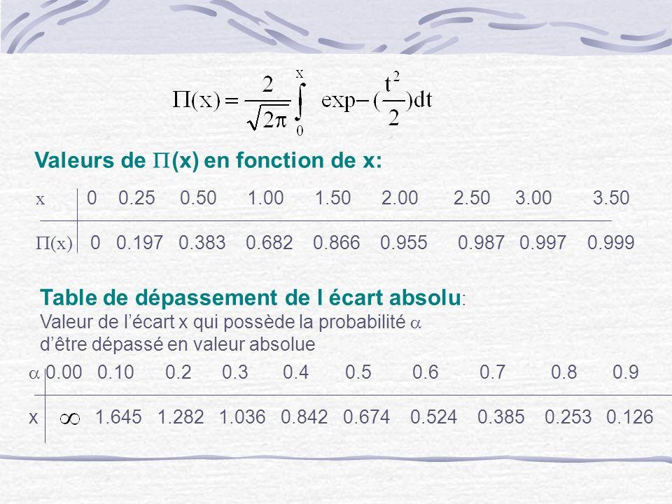 Valeurs de (x) en fonction de x: Table de dépassement de l écart absolu : Valeur de lécart x qui possède la probabilité dêtre dépassé en valeur absolu