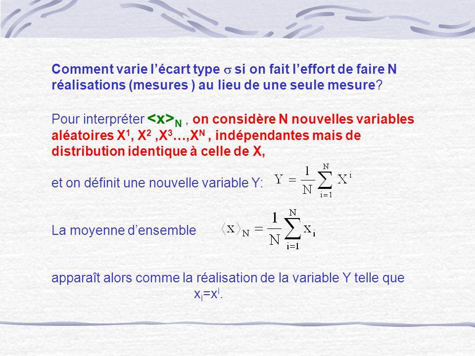 Comment varie lécart type si on fait leffort de faire N réalisations (mesures ) au lieu de une seule mesure? Pour interpréter N, on considère N nouvel