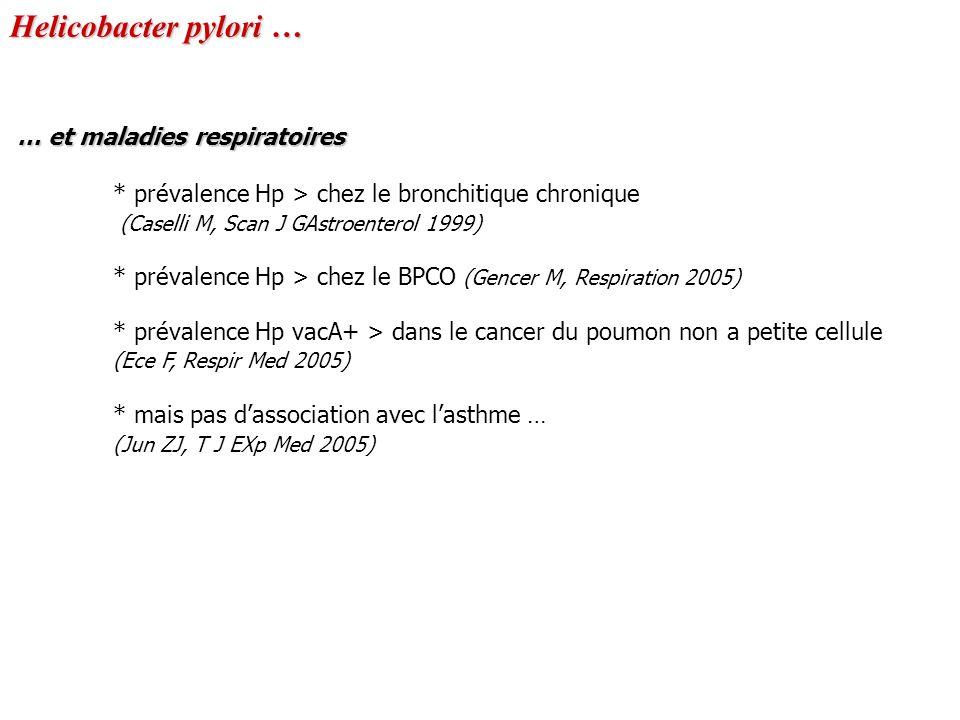 Helicobacter pylori … … et maladies respiratoires * prévalence Hp > chez le bronchitique chronique (Caselli M, Scan J GAstroenterol 1999) * prévalence Hp > chez le BPCO (Gencer M, Respiration 2005) * prévalence Hp vacA+ > dans le cancer du poumon non a petite cellule (Ece F, Respir Med 2005) * mais pas dassociation avec lasthme … (Jun ZJ, T J EXp Med 2005)