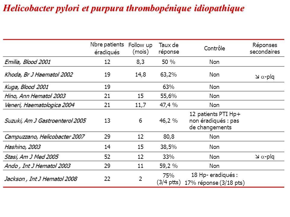 Nbre patients éradiqués Follow up (mois) Taux de réponse Contrôle Réponses secondaires Emilia, Blood 2001 128,350 %Non Khoda, Br J Haematol 2002 1914,