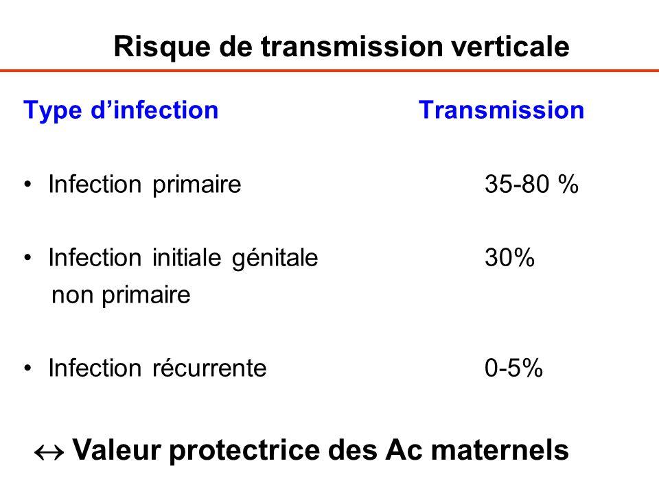 Type dinfection Transmission Infection primaire35-80 % Infection initiale génitale30% non primaire Infection récurrente0-5% Risque de transmission ver