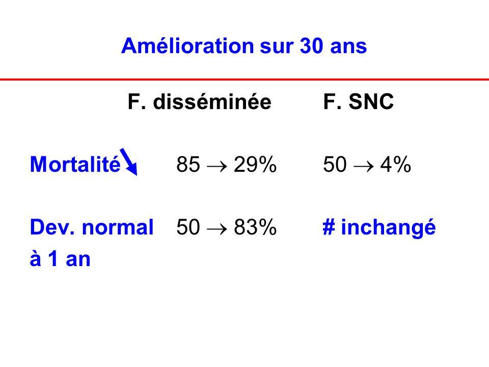 Amélioration sur 30 ans F. disséminée F. SNC Mortalité85 29%50 4% Dev. normal 50 83%# inchangé à 1 an