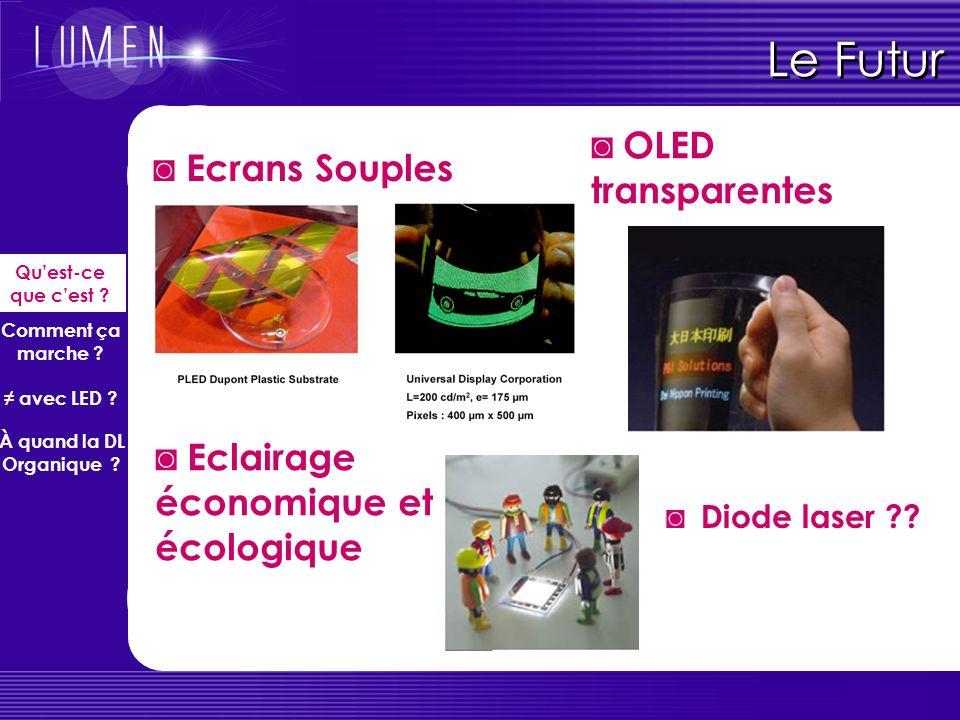 Avantages/inconvénients des OLEDs Propriétés des écrans OLEDs (comp. Ecrans LCD) luminance uniforme (180° angle vision) 1000 fois plus rapides (temps