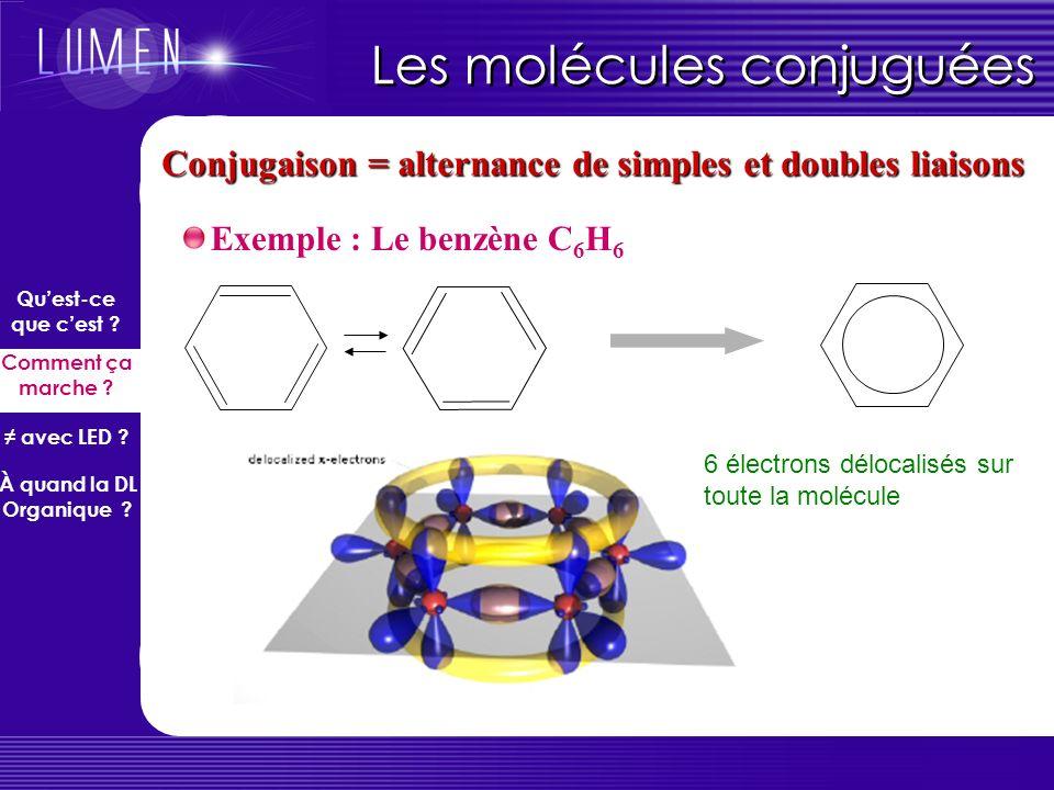 Back to basics… Liaison σ et liaison π C H H H H * * Liaison σ (forte) assure le maintien de la molécule (transition σσ* dans lUV lointain) Liaison π