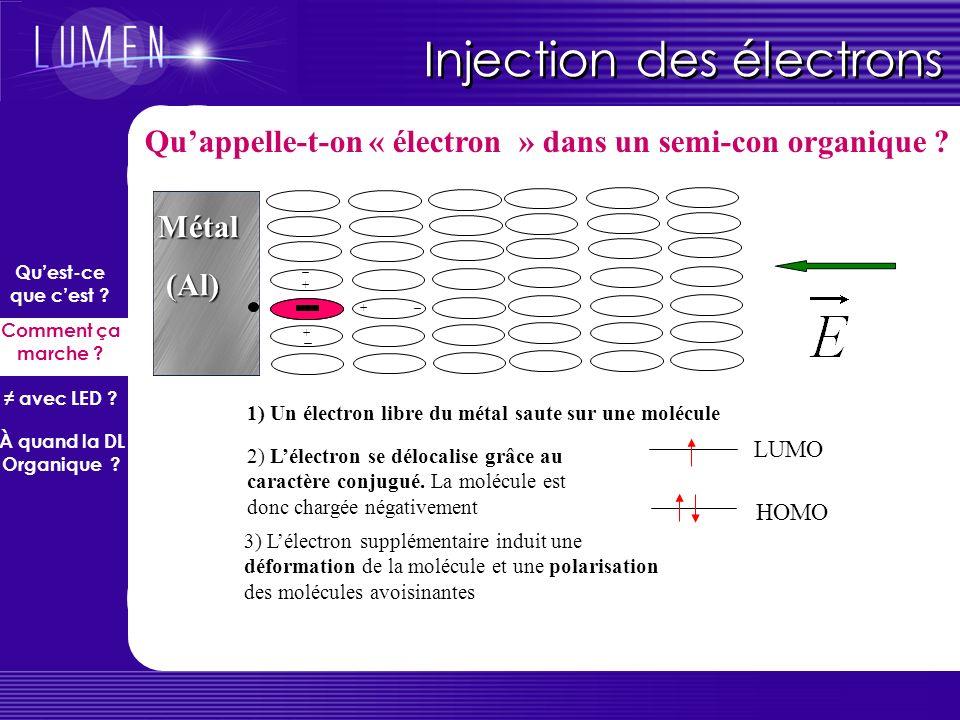 Une OLED simple Schéma de lOLED la plus simple Métal (Mg, Al…) ~ 100 nm Substrat (verre) ITO = Idium Tin Oxide (transparent + conducteur) Matériau org