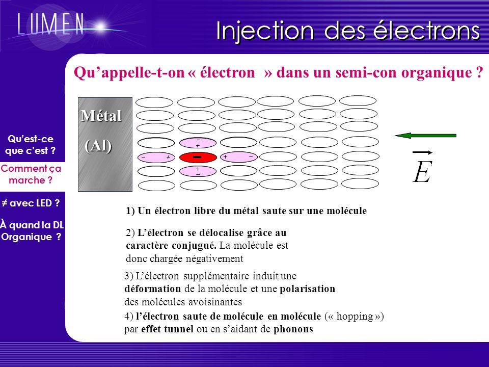 Injection des électrons Métal (Al) (Al) 1) Un électron libre du métal saute sur une molécule 3) Lélectron supplémentaire induit une déformation de la