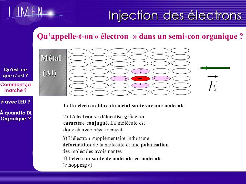 Métal (Al) (Al) 1) Un électron libre du métal saute sur une molécule 2) Lélectron se délocalise grâce au caractère conjugué. La molécule est donc char