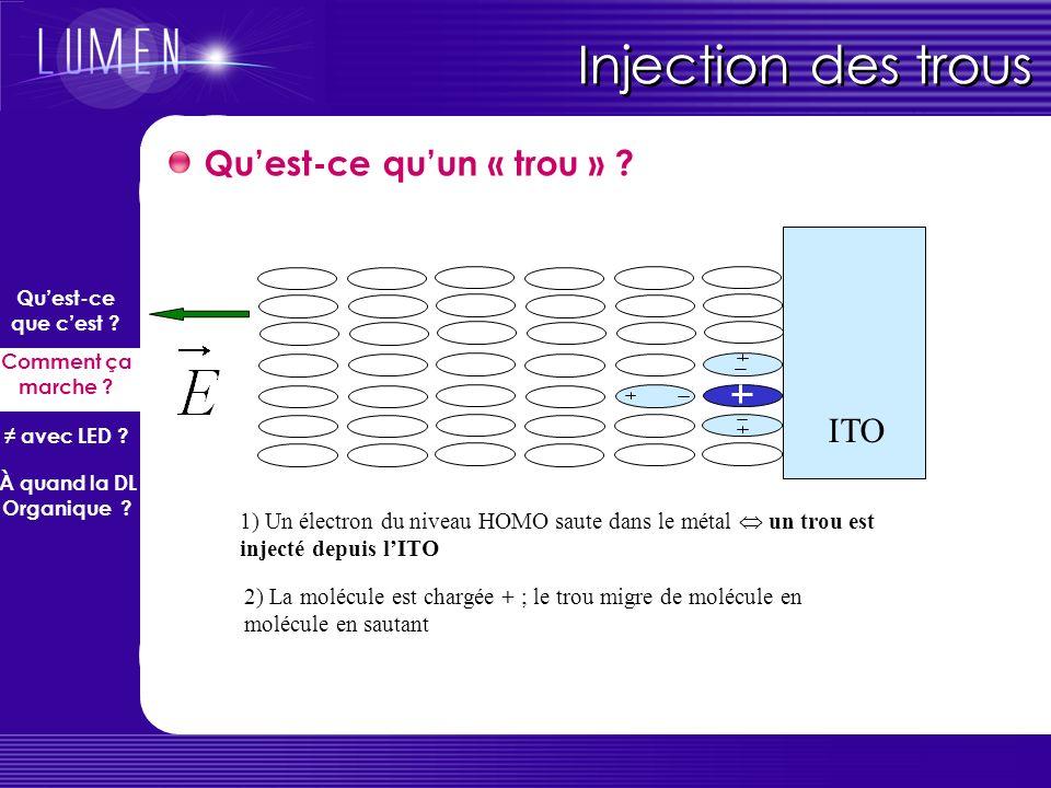 Injection des trous Quest-ce quun « trou » ? ITO 1) Un électron du niveau HOMO saute dans le métal un trou est injecté depuis lITO HOMO LUMO Quest-ce