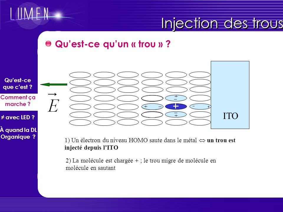 Injection des trous Quest-ce quun « trou » ? ITO 1) Un électron du niveau HOMO saute dans le métal un trou est injecté depuis lITO 2) La molécule est
