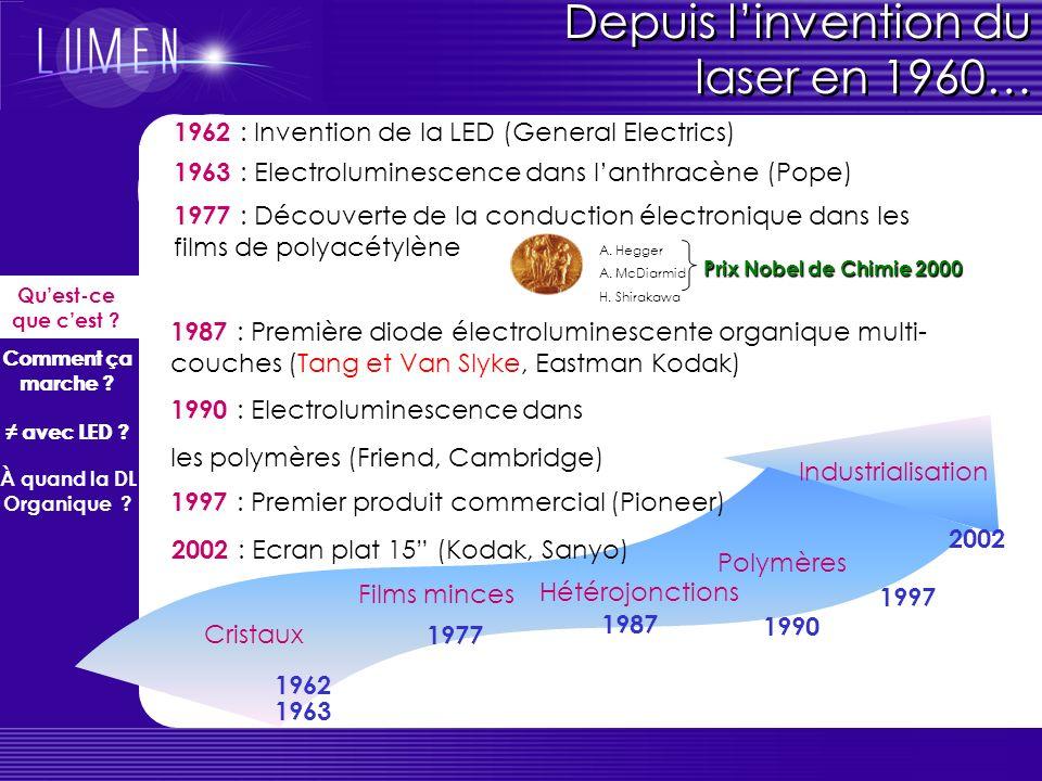 Diagramme énergétique LUMO HOMO AE PI W EFEF E F = niveau de Fermi du métal W = travail dextraction du métal (énergie quil faut dépenser pour arracher un électron) AE = affinité électronique (énergie gagnée par la molécule en acceptant un électron sur sa LUMO) PI = potentiel dionisation (énergie à fournir pour arracher un électron de lHOMO) E vac = énergie du vide Quest-ce que cest .