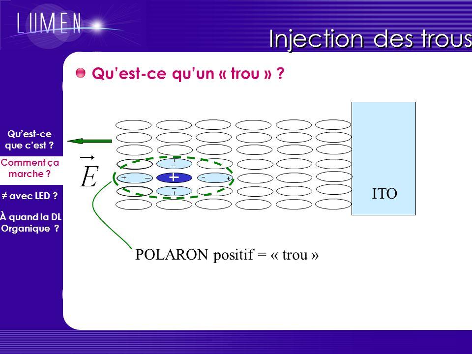 ITO 1) Un électron du niveau HOMO saute dans le métal un trou est injecté depuis lITO 2) La molécule est chargée + ; le trou migre de molécule en molé