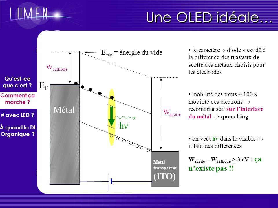 Diagramme énergétique LUMO HOMO AE PI W EFEF E F = niveau de Fermi du métal W = travail dextraction du métal (énergie quil faut dépenser pour arracher