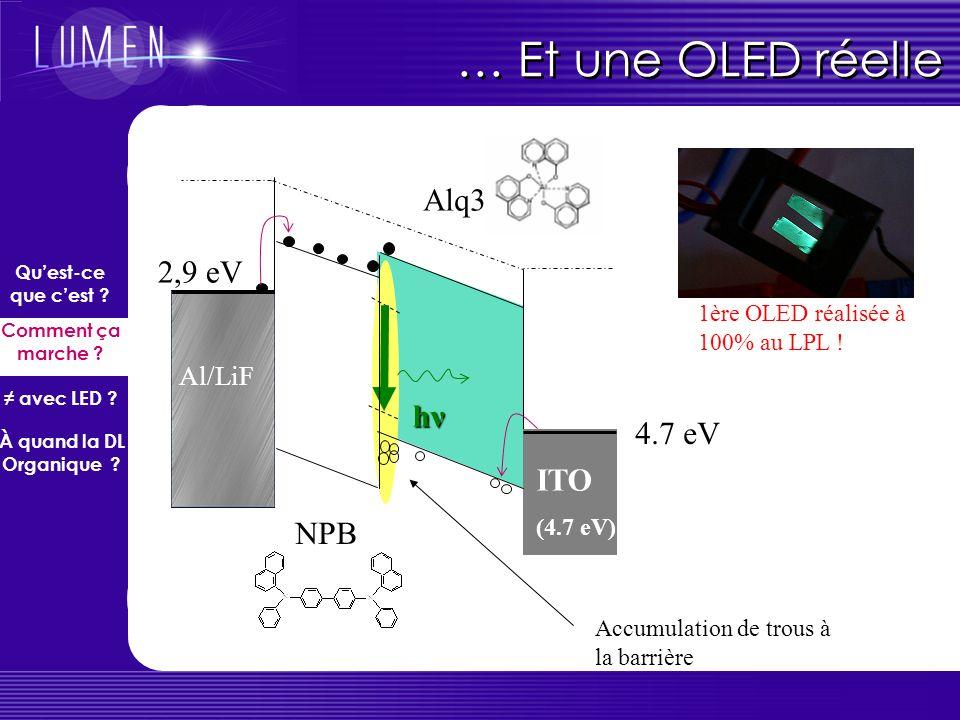 Une OLED idéale… W cathode EFEF E vac = énergie du vide W anode hνhν le caractère « diode » est dû à la différence des travaux de sortie des métaux ch