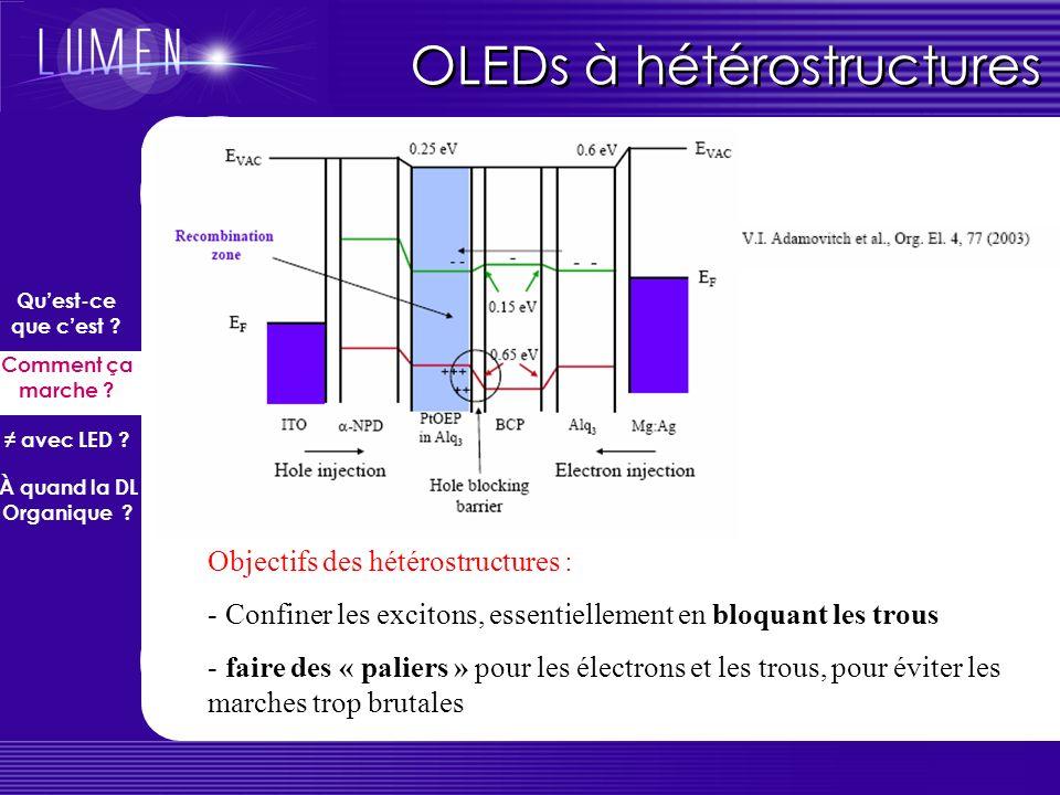 … Et une OLED réelle 2,9 eV hνhνhνhν Al/LiF ITO (4.7 eV) 4.7 eV Accumulation de trous à la barrière NPB Alq3 1ère OLED réalisée à 100% au LPL ! Quest-