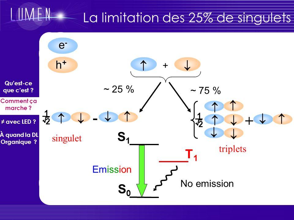 Limitations théoriques 1ère limitation : rendement de luminescence limité à 25% car seules les transition SINGULET – SINGULET sont permises Solution ?