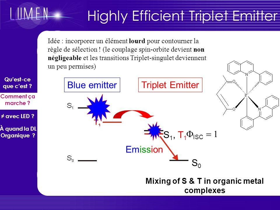La limitation des 25% de singulets S0S0 S1S1 T1T1 Emission No emission + ~ 25 % - 2 1 ~ 75 % + 2 1 e-e- h+h+ singulet triplets Quest-ce que cest ? Com