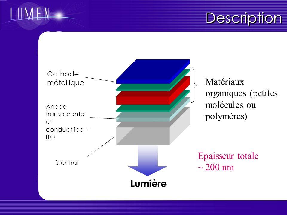Description Substrat Anode transparente et conductrice = ITO Cathode métallique Lumière Matériaux organiques (petites molécules ou polymères) Epaisseur totale ~ 200 nm