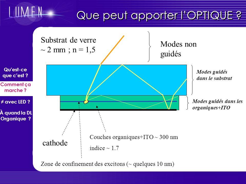 Highly Efficient Triplet Emitter Blue emitter Triplet Emitter ISC S 1, T 1 S0S0 Emission Mixing of S & T in organic metal complexes Idée : incorporer un élément lourd pour contourner la règle de sélection .