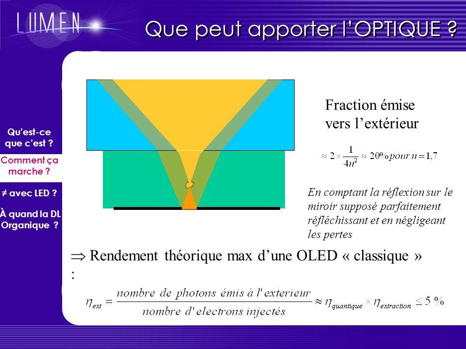 Que peut apporter lOPTIQUE ? Couches organiques+ITO ~ 300 nm indice ~ 1.7 Substrat de verre ~ 2 mm ; n = 1,5 Zone de confinement des excitons (~ quelq