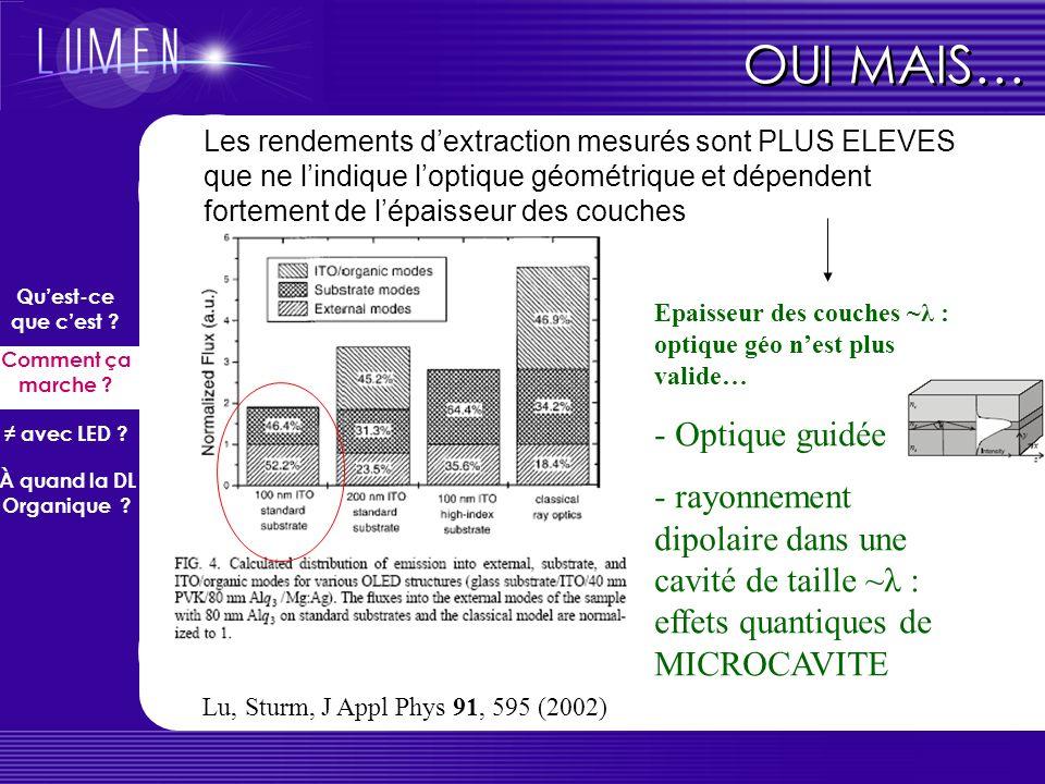 Rendement théorique max dune OLED « classique » : Fraction émise vers lextérieur Que peut apporter lOPTIQUE ? En comptant la réflexion sur le miroir s