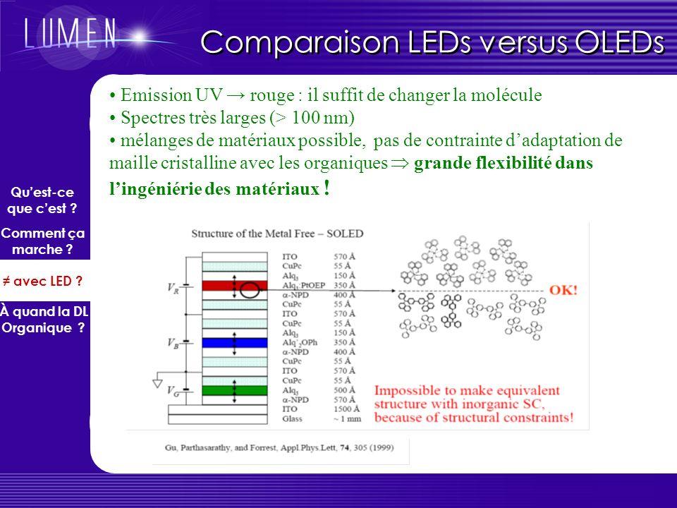 Comparaison LEDs versus OLEDs Les matériaux organiques conjugués sont des semiconducteurs : on peut parler délectrons, de trous, de dopage, de polaron