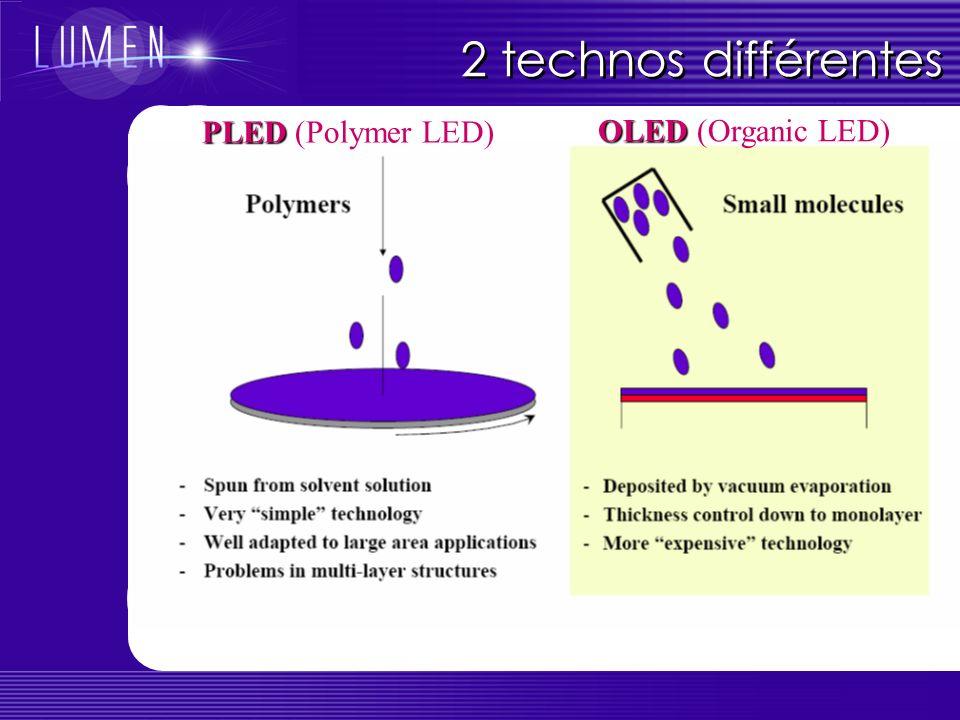 Comparaison LEDs versus OLEDs Les matériaux organiques conjugués sont des semiconducteurs : on peut parler délectrons, de trous, de dopage, de polarons, dexcitons, de niveau de Fermi (?)… Certains composants (opto-)électroniques classiques ont leur équivalent organique : diodes, transistors, cellules photovoltaïques… MAIS : le transport des charges obéit à des mécanismes différents (électrons et trous localisés sur une molécule, transport par sauts) La notion de « bande » de valence/conduction est discutable surtout pour les petites molécules Dans une OLED (non dopée), les charges viennent uniquement des électrodes et pas des impuretés dopantes : pas de jonction PN Mobilités des porteurs beaucoup plus faibles dans les organiques (10 -5 à 1cm 2 /V.s, 10 3 dans Si) courants élevés, faible temps de réponse (µs), mais très bonne proba de recombinaison… Quest-ce que cest .